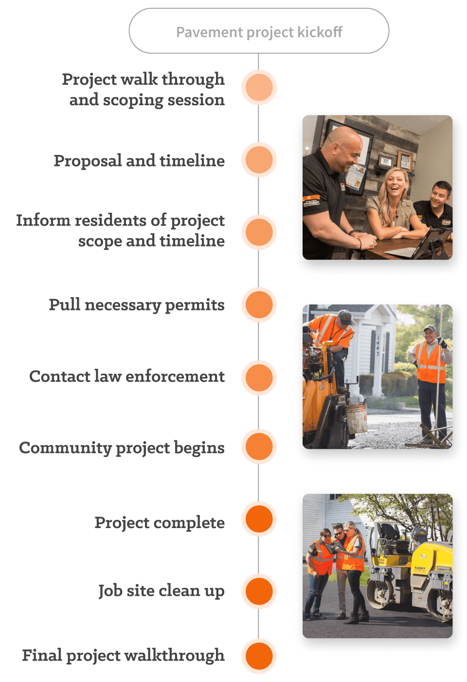Clear Communication Throughout Your Project - A & A Paving